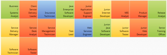 CDL Careers